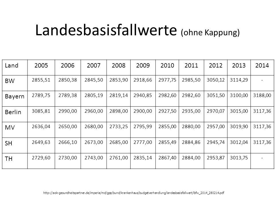 Landesbasisfallwerte (ohne Kappung) Land2005200620072008200920102011201220132014 BW 2855,512850,382845,502853,902918,662977,752985,503050,123114,29- B