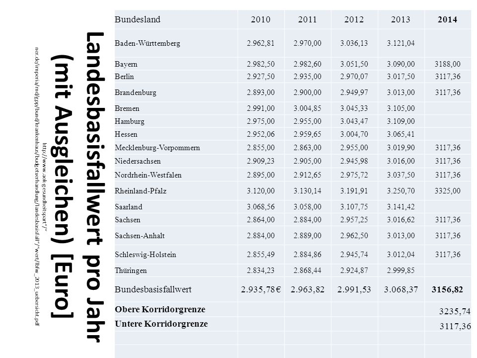 Landesbasisfallwert pro Jahr (mit Ausgleichen) [Euro] http://www.aok-gesundheitspart/ ner.de/imperia/md/gpp/bund/krankenhaus/budgetverhandlung/landesbasisfall/wert/lbfw_2013_uebersicht.pdf Bundesland20102011201220132014 Baden-Württemberg2.962,812.970,003.036,133.121,04 Bayern2.982,502.982,603.051,503.090,003188,00 Berlin2.927,502.935,002.970,073.017,503117,36 Brandenburg2.893,002.900,002.949,973.013,003117,36 Bremen2.991,003.004,853.045,333.105,00 Hamburg2.975,002.955,003.043,473.109,00 Hessen2.952,062.959,653.004,703.065,41 Mecklenburg-Vorpommern2.855,002.863,002.955,003.019,903117,36 Niedersachsen2.909,232.905,002.945,983.016,003117,36 Nordrhein-Westfalen2.895,002.912,652.975,723.037,503117,36 Rheinland-Pfalz3.120,003.130,143.191,913.250,703325,00 Saarland3.068,563.058,003.107,753.141,42 Sachsen2.864,002.884,002.957,253.016,623117,36 Sachsen-Anhalt2.884,002.889,002.962,503.013,003117,36 Schleswig-Holstein2.855,492.884,862.945,743.012,043117,36 Thüringen2.834,232.868,442.924,872.999,85 Bundesbasisfallwert2.935,78 2.963,822.991,533.068,373156,82 Obere Korridorgrenze 3235,74 Untere Korridorgrenze 3117,36