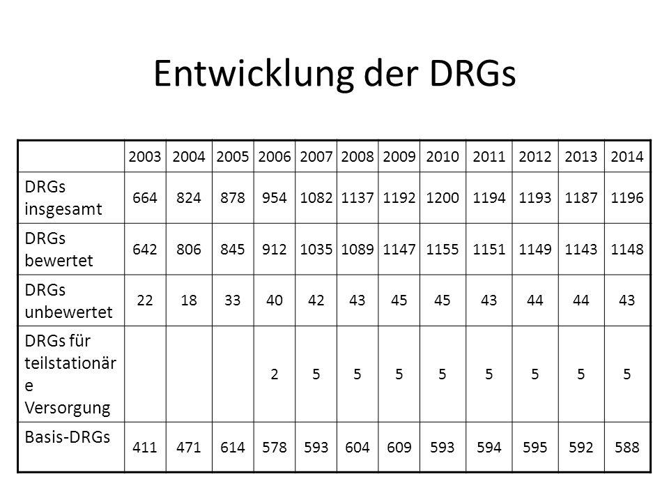 Entwicklung der DRGs 200320042005200620072008200920102011201220132014 DRGs insgesamt 66482487895410821137119212001194119311871196 DRGs bewertet 642806