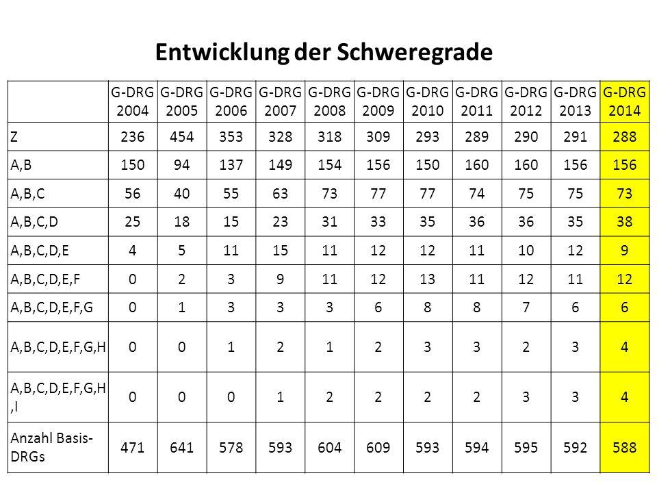 Entwicklung der Schweregrade G-DRG 2004 G-DRG 2005 G-DRG 2006 G-DRG 2007 G-DRG 2008 G-DRG 2009 G-DRG 2010 G-DRG 2011 G-DRG 2012 G-DRG 2013 G-DRG 2014 Z236454353328318309293289290291288 A,B15094137149154156150160 156 A,B,C564055637377 7475 73 A,B,C,D2518152331333536 3538 A,B,C,D,E4511151112 1110129 A,B,C,D,E,F023911121311121112 A,B,C,D,E,F,G01333688766 A,B,C,D,E,F,G,H00121233234 A,B,C,D,E,F,G,H,I 00012222334 Anzahl Basis- DRGs 471641578593604609593594595592588