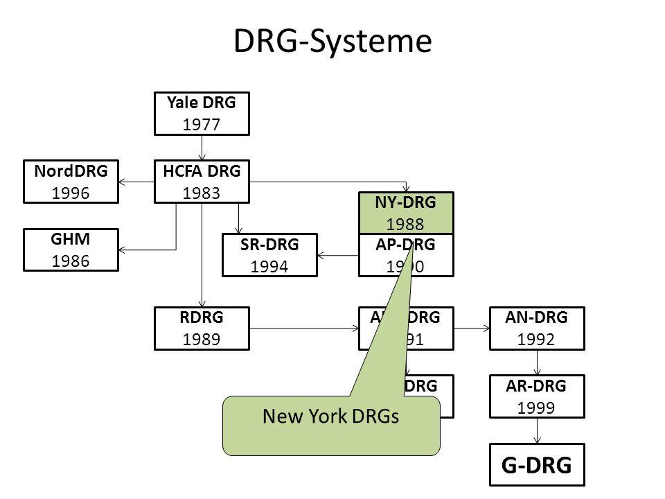 DRG-Systeme Yale DRG 1977 HCFA DRG 1983 NordDRG 1996 GHM 1986 RDRG 1989 SR-DRG 1994 AP-DRG 1990 NY-DRG 1988 APR-DRG 1991 IAP-DRG 2000 AN-DRG 1992 AR-DRG 1999 G-DRG New York DRGs