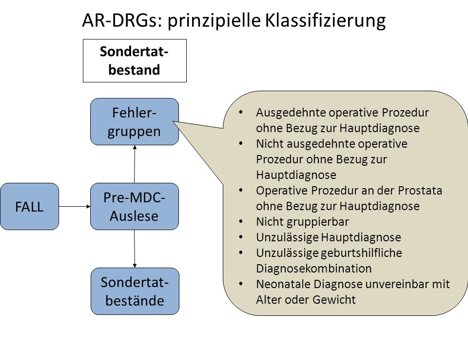 AR-DRGs: prinzipielle Klassifizierung Pre-MDC- Auslese Sondertat- bestand FALL Sondertat- bestände Fehler- gruppen Ausgedehnte operative Prozedur ohne