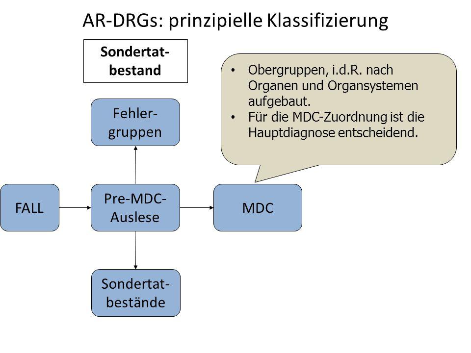 AR-DRGs: prinzipielle Klassifizierung Pre-MDC- Auslese Sondertat- bestand FALL Sondertat- bestände Fehler- gruppen MDC Obergruppen, i.d.R. nach Organe