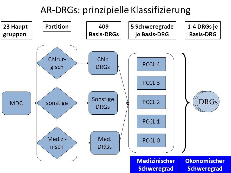 AR-DRGs: prinzipielle Klassifizierung MDC Chirur- gisch sonstige Medizi- nisch Chir. DRGs Sonstige DRGs Med. DRGs 23 Haupt- gruppen Partition409 Basis