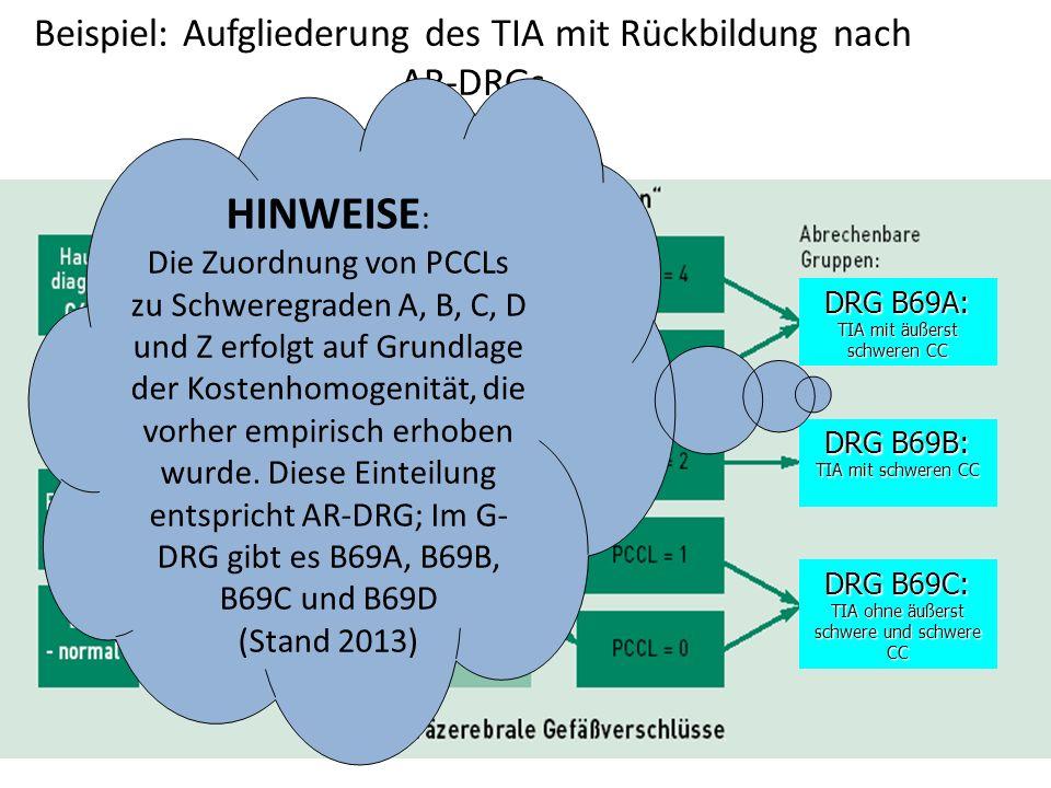 Beispiel: Aufgliederung des TIA mit Rückbildung nach AR-DRGs DRG B69A: TIA mit äußerst schweren CC DRG B69B: TIA mit schweren CC DRG B69C: TIA ohne äußerst schwere und schwere CC HINWEISE : Die Zuordnung von PCCLs zu Schweregraden A, B, C, D und Z erfolgt auf Grundlage der Kostenhomogenität, die vorher empirisch erhoben wurde.