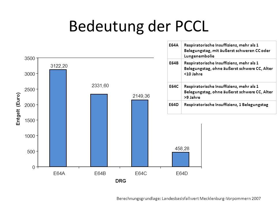 Bedeutung der PCCL 3122,20 2149,36 458,28 2331,60 0 500 1000 1500 2000 2500 3000 3500 E64AE64BE64CE64D DRG Entgelt (Euro) Respiratorische Insuffizienz, 1 BelegungstagE64D Respiratorische Insuffizienz, mehr als 1 Belegungstag, ohne äußerst schwere CC, Alter >9 Jahre E64C Respiratorische Insuffizienz, mehr als 1 Belegungstag, ohne äußerst schwere CC, Alter <10 Jahre E64B Respiratorische Insuffizienz, mehr als 1 Belegungstag, mit äußerst schweren CC oder Lungenembolie E64A Berechnungsgrundlage: Landesbasisfallwert Mecklenburg-Vorpommern 2007