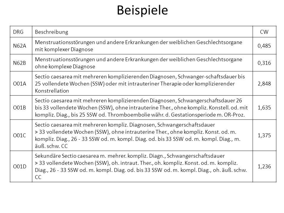 Beispiele DRGBeschreibungCW N62A Menstruationsstörungen und andere Erkrankungen der weiblichen Geschlechtsorgane mit komplexer Diagnose 0,485 N62B Men