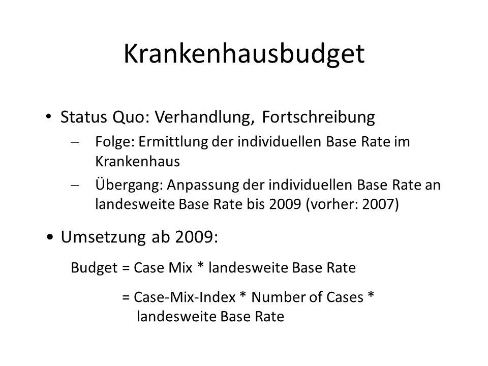 Status Quo: Verhandlung, Fortschreibung Folge: Ermittlung der individuellen Base Rate im Krankenhaus Übergang: Anpassung der individuellen Base Rate a