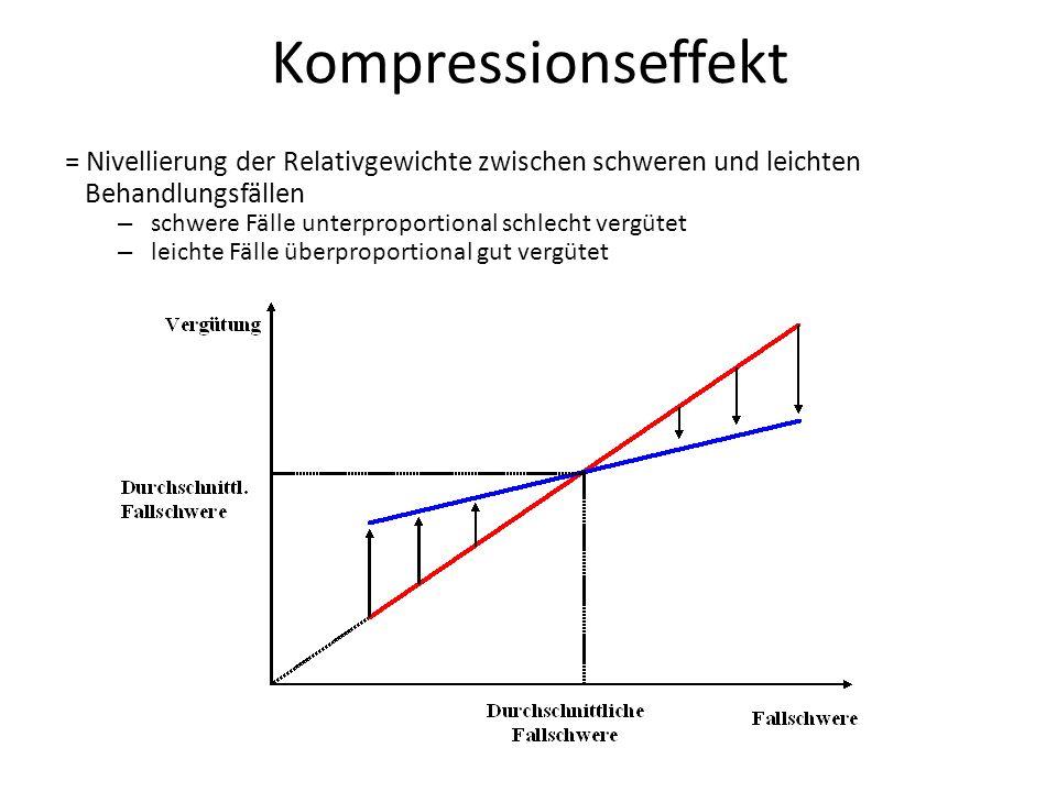 Kompressionseffekt = Nivellierung der Relativgewichte zwischen schweren und leichten Behandlungsfällen – schwere Fälle unterproportional schlecht vergütet – leichte Fälle überproportional gut vergütet