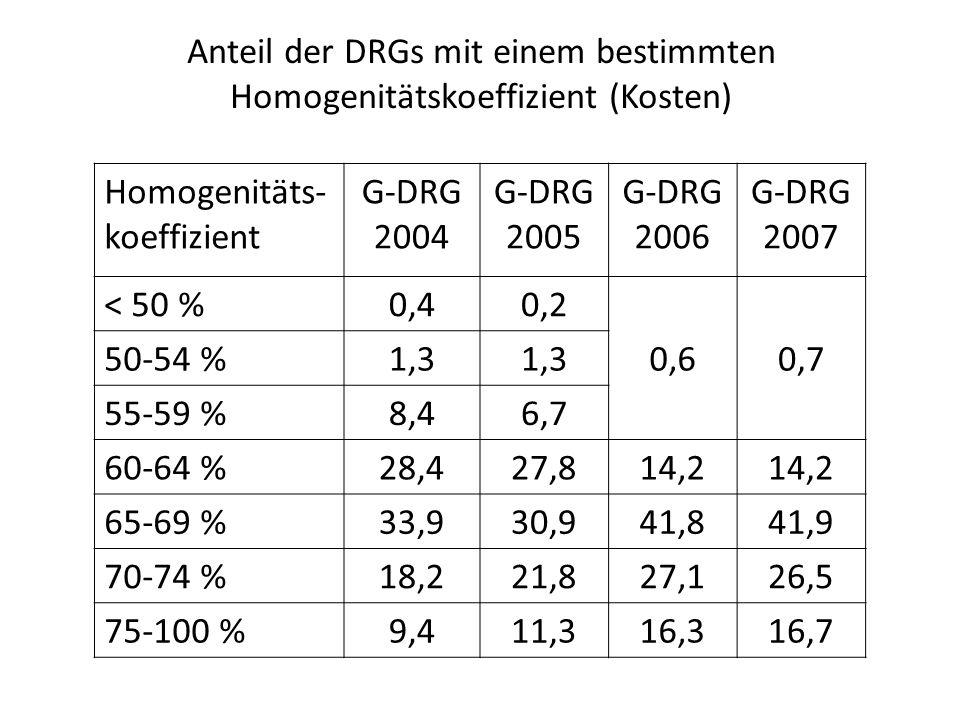 Anteil der DRGs mit einem bestimmten Homogenitätskoeffizient (Kosten) Homogenitäts- koeffizient G-DRG 2004 G-DRG 2005 G-DRG 2006 G-DRG 2007 < 50 %0,40,2 0,60,7 50-54 %1,3 55-59 %8,46,7 60-64 %28,427,814,2 65-69 %33,930,941,841,9 70-74 %18,221,827,126,5 75-100 %9,411,316,316,7
