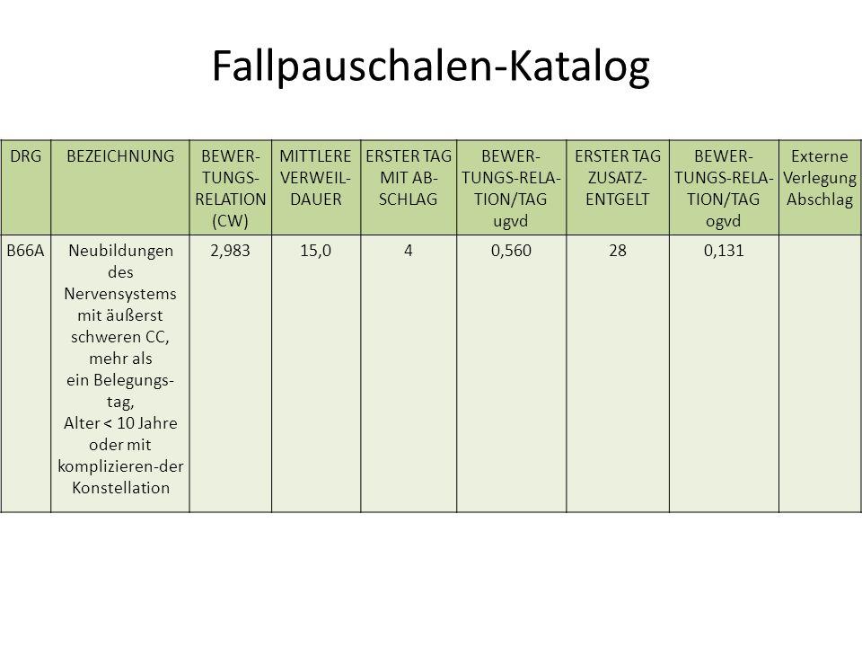 Fallpauschalen-Katalog DRGBEZEICHNUNGBEWER- TUNGS- RELATION (CW) MITTLERE VERWEIL- DAUER ERSTER TAG MIT AB- SCHLAG BEWER- TUNGS-RELA- TION/TAG ugvd ERSTER TAG ZUSATZ- ENTGELT BEWER- TUNGS-RELA- TION/TAG ogvd Externe Verlegung Abschlag B66ANeubildungen des Nervensystems mit äußerst schweren CC, mehr als ein Belegungs- tag, Alter < 10 Jahre oder mit komplizieren-der Konstellation 2,98315,040,560280,131