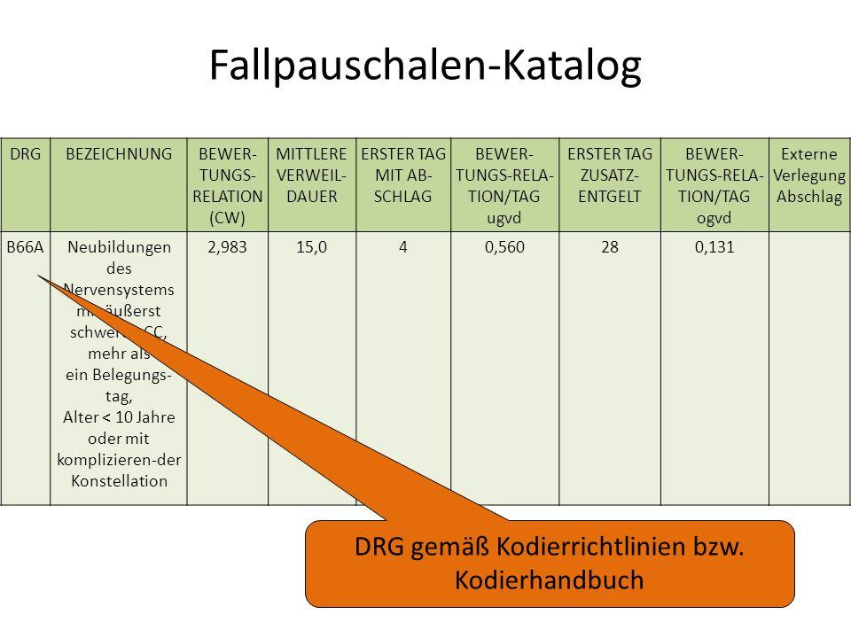 Fallpauschalen-Katalog DRGBEZEICHNUNGBEWER- TUNGS- RELATION (CW) MITTLERE VERWEIL- DAUER ERSTER TAG MIT AB- SCHLAG BEWER- TUNGS-RELA- TION/TAG ugvd ERSTER TAG ZUSATZ- ENTGELT BEWER- TUNGS-RELA- TION/TAG ogvd Externe Verlegung Abschlag B66ANeubildungen des Nervensystems mit äußerst schweren CC, mehr als ein Belegungs- tag, Alter < 10 Jahre oder mit komplizieren-der Konstellation 2,98315,040,560280,131 DRG gemäß Kodierrichtlinien bzw.