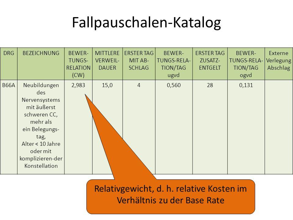 Fallpauschalen-Katalog DRGBEZEICHNUNGBEWER- TUNGS- RELATION (CW) MITTLERE VERWEIL- DAUER ERSTER TAG MIT AB- SCHLAG BEWER- TUNGS-RELA- TION/TAG ugvd ERSTER TAG ZUSATZ- ENTGELT BEWER- TUNGS-RELA- TION/TAG ogvd Externe Verlegung Abschlag B66ANeubildungen des Nervensystems mit äußerst schweren CC, mehr als ein Belegungs- tag, Alter < 10 Jahre oder mit komplizieren-der Konstellation 2,98315,040,560280,131 Relativgewicht, d.