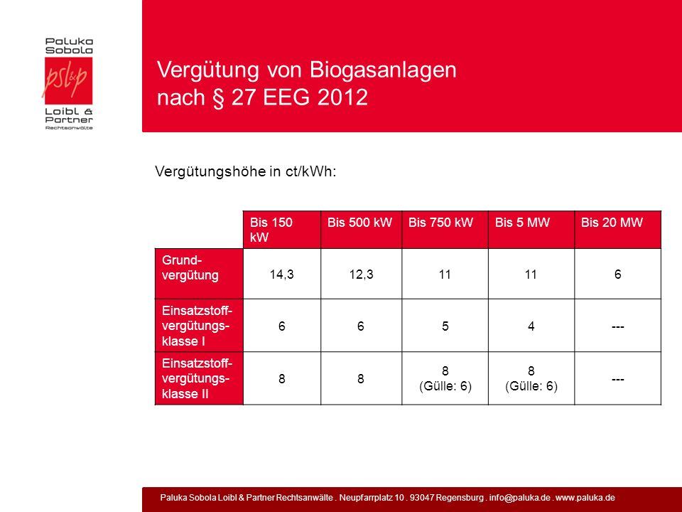 Paluka Sobola Loibl & Partner Rechtsanwälte. Neupfarrplatz 10. 93047 Regensburg. info@paluka.de. www.paluka.de Vergütung von Biogasanlagen nach § 27 E