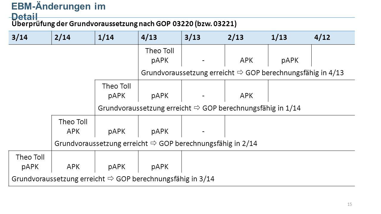 15 EBM-Änderungen im Detail Überprüfung der Grundvoraussetzung nach GOP 03220 (bzw.