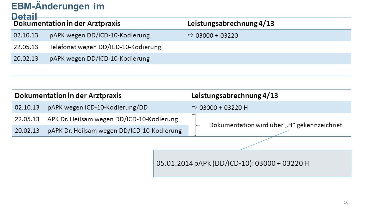 16 EBM-Änderungen im Detail Dokumentation in der ArztpraxisLeistungsabrechnung 4/13 02.10.13pAPK wegen DD/ICD-10-Kodierung 03000 + 03220 22.05.13Telefonat wegen DD/ICD-10-Kodierung 20.02.13pAPK wegen DD/ICD-10-Kodierung Dokumentation in der ArztpraxisLeistungsabrechnung 4/13 02.10.13pAPK wegen ICD-10-Kodierung/DD 03000 + 03220 H 22.05.13APK Dr.