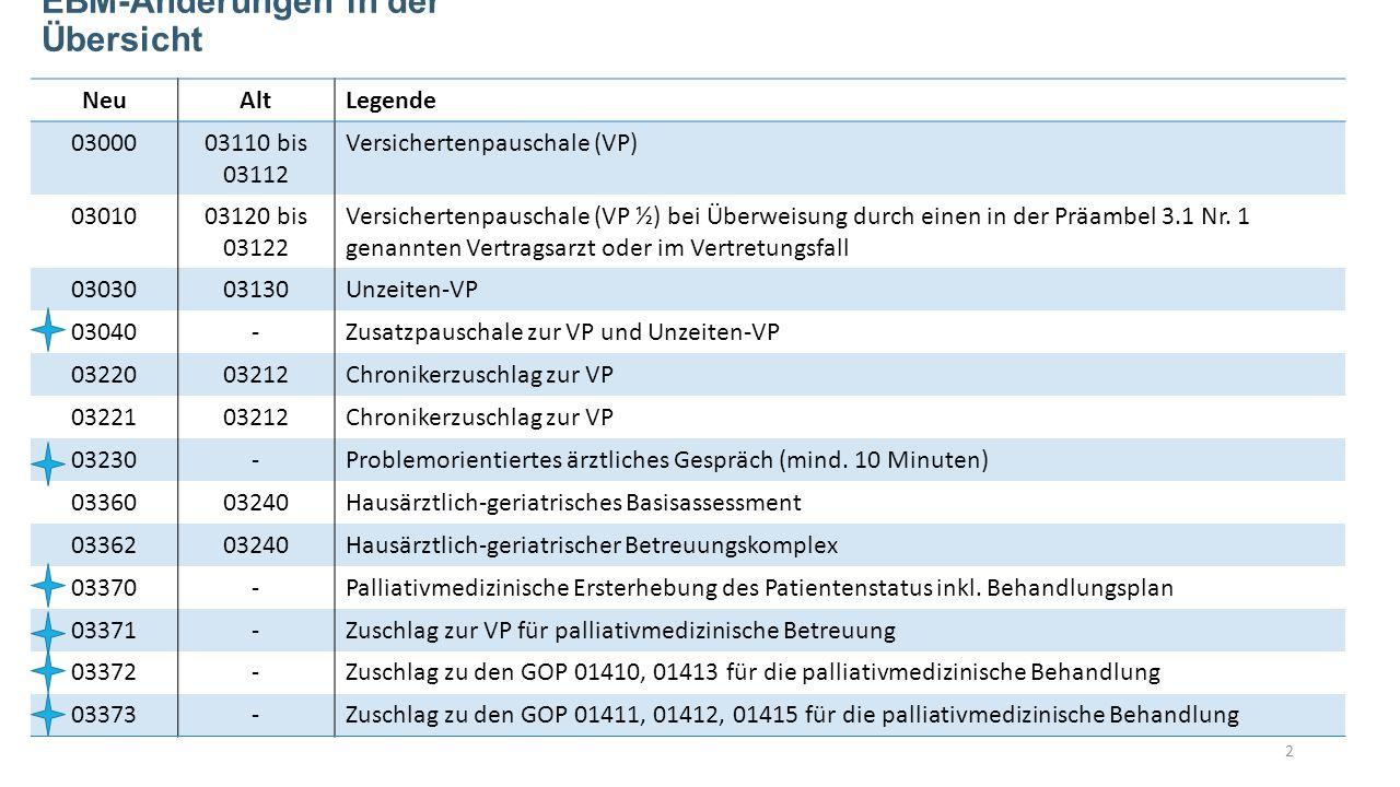 EBM-Änderungen in der Übersicht NeuAltLegende 0300003110 bis 03112 Versichertenpauschale (VP) 0301003120 bis 03122 Versichertenpauschale (VP ½) bei Überweisung durch einen in der Präambel 3.1 Nr.