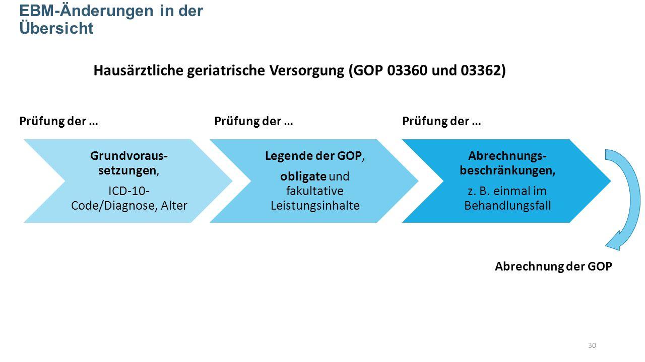30 EBM-Änderungen in der Übersicht Grundvoraus- setzungen, ICD-10- Code/Diagnose, Alter Legende der GOP, obligate und fakultative Leistungsinhalte Abrechnungs- beschränkungen, z.