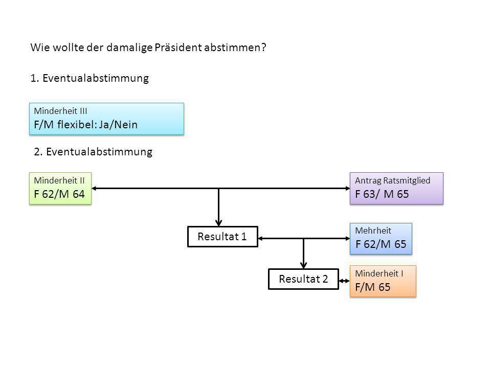 Resultat 2 Minderheit III F/M flexibel: Ja/Nein Minderheit III F/M flexibel: Ja/Nein Wie wollte der damalige Präsident abstimmen? Resultat 1 1. Eventu