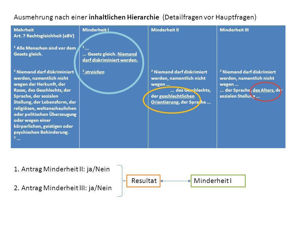 Ausmehrung nach einer inhaltlichen Hierarchie (Detailfragen vor Hauptfragen) Mehrheit Art. 7 Rechtsgleichheit (eBV) 1 Alle Menschen sind vor dem Geset