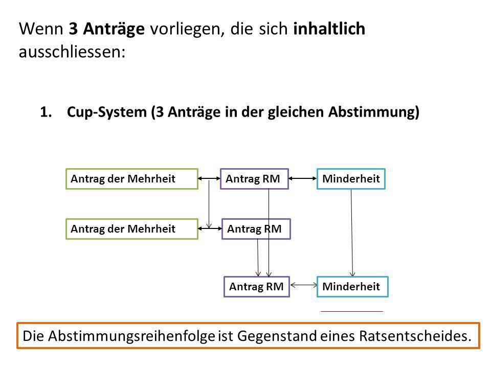 1. Cup-System (3 Anträge in der gleichen Abstimmung) Antrag der MehrheitAntrag RMMinderheit Antrag der MehrheitAntrag RM MinderheitAntrag RM Die Absti