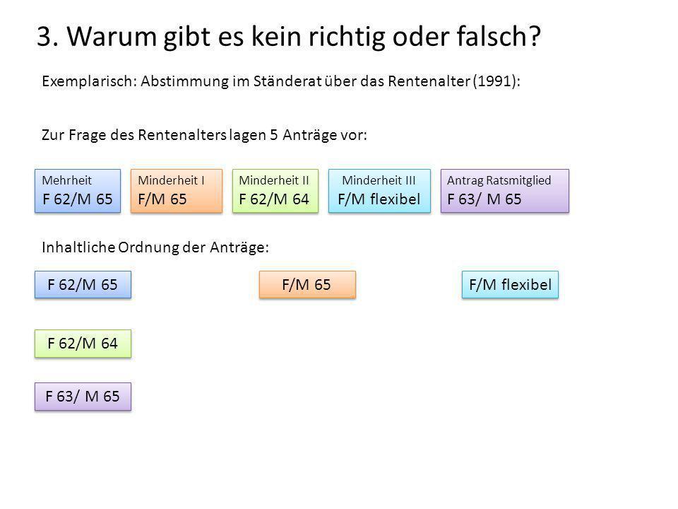 3. Warum gibt es kein richtig oder falsch? Exemplarisch: Abstimmung im Ständerat über das Rentenalter (1991): F 62/M 65 F 62/M 64 F 63/ M 65 F/M 65 Mi