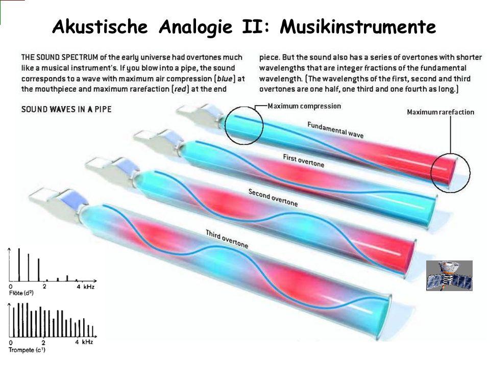 Akustische Analogie II: Musikinstrumente