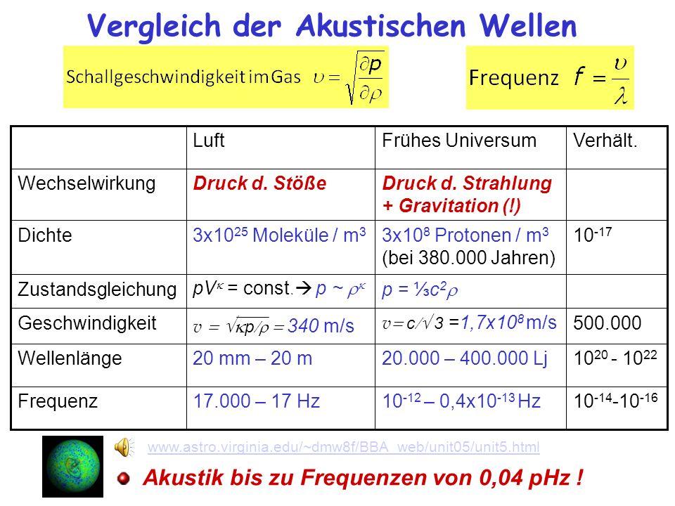 Vergleich der Akustischen Wellen Akustik bis zu Frequenzen von 0,04 pHz ! LuftFrühes UniversumVerhält. WechselwirkungDruck d. StößeDruck d. Strahlung
