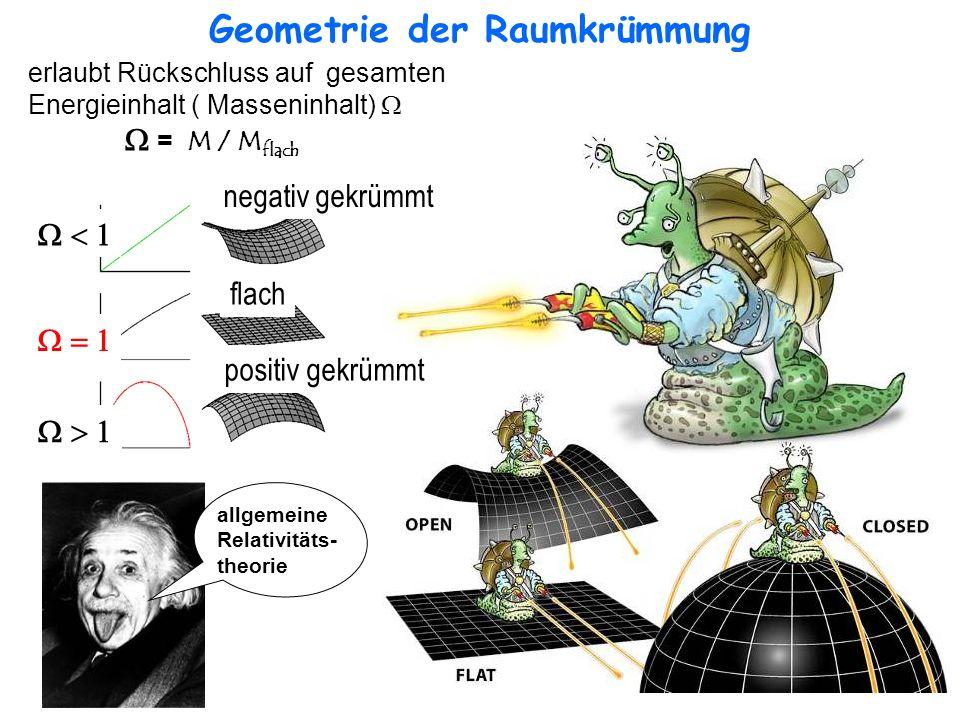 Geometrie der Raumkrümmung flach negativ gekrümmt positiv gekrümmt erlaubt Rückschluss auf gesamten Energieinhalt ( Masseninhalt) = M / M flach allgem