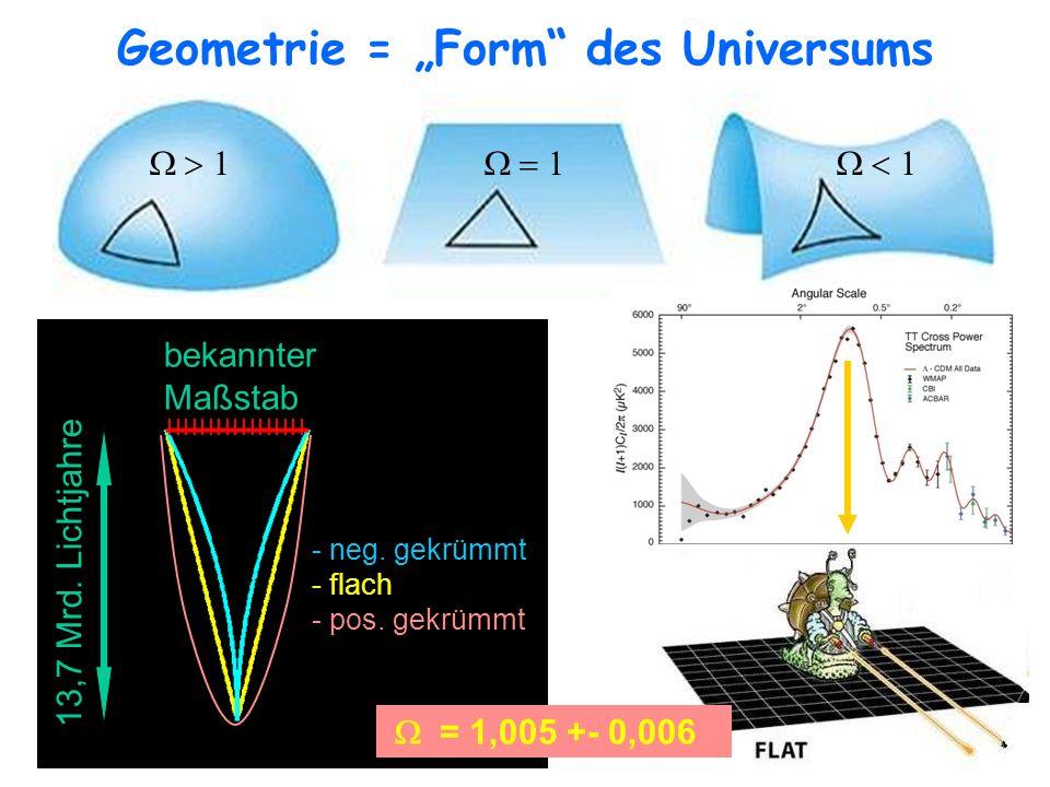 bekannter Maßstab - neg. gekrümmt - flach - pos. gekrümmt 13,7 Mrd. Lichtjahre Geometrie = Form des Universums = 1,005 +- 0,006