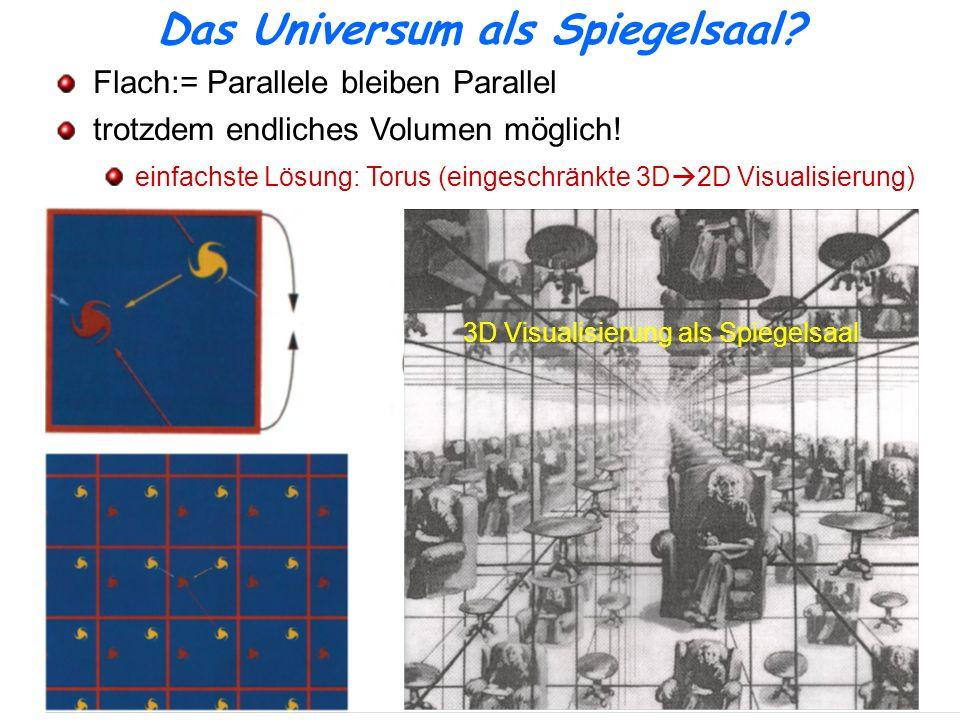 Das Universum als Spiegelsaal? Flach:= Parallele bleiben Parallel trotzdem endliches Volumen möglich! einfachste Lösung: Torus (eingeschränkte 3D 2D V
