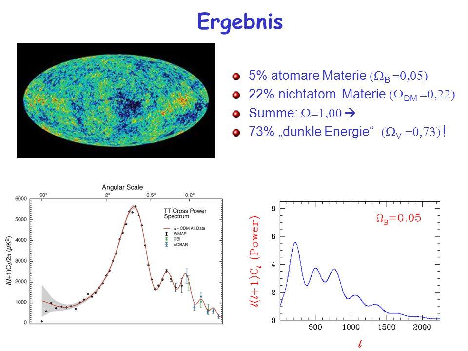 Ergebnis 5% atomare Materie 22% nichtatom. Materie DM Summe: 73% dunkle Energie V !