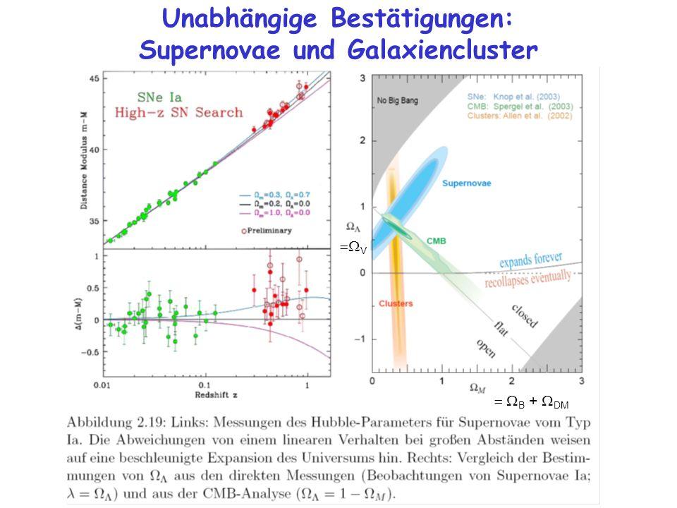 Unabhängige Bestätigungen: Supernovae und Galaxiencluster V B + DM