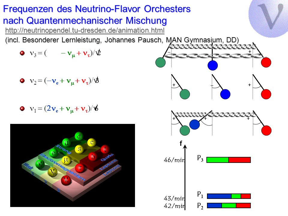 Frequenzen des Neutrino-Flavor Orchesters nach Quantenmechanischer Mischung http://neutrinopendel.tu-dresden.de/animation.html (incl. Besonderer Lernl