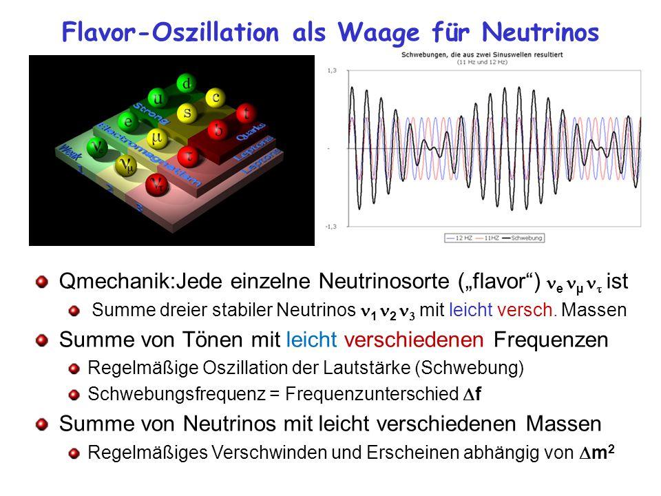 Flavor-Oszillation als Waage für Neutrinos Qmechanik:Jede einzelne Neutrinosorte (flavor) e µ ist Summe dreier stabiler Neutrinos 1 2 mit leicht versc