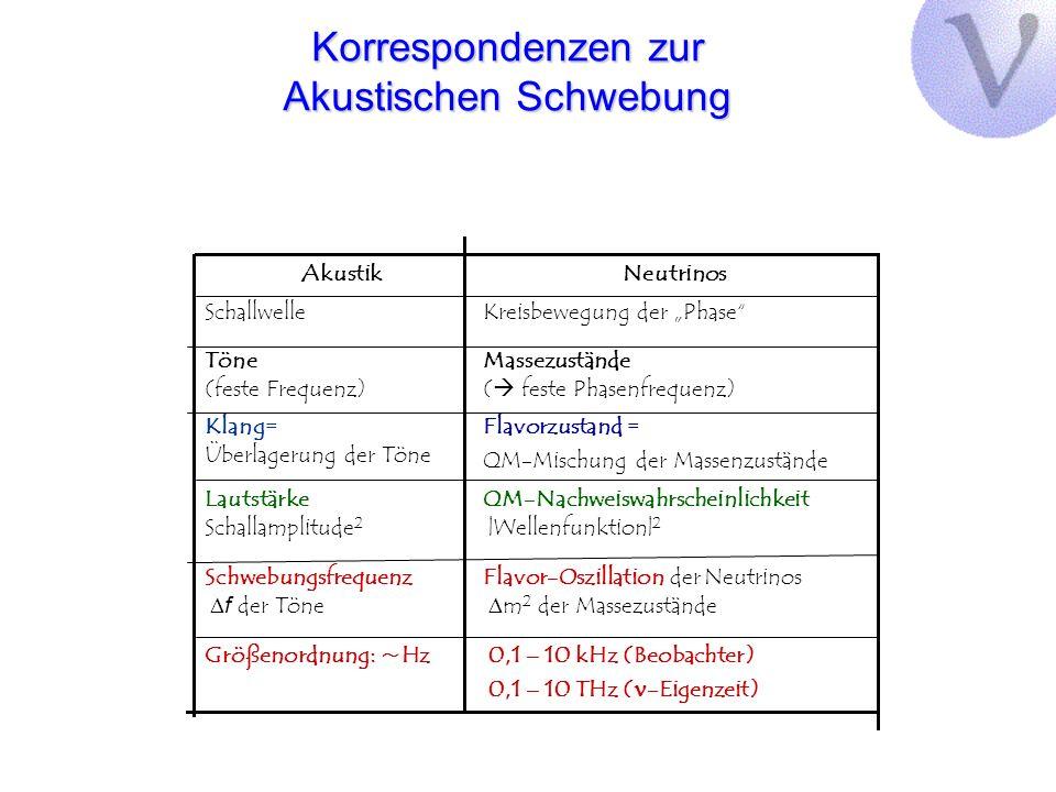 Korrespondenzen zur Akustischen Schwebung AkustikNeutrinos Schallwelle Töne (feste Frequenz) Klang= Überlagerung der Töne Lautstärke Schallamplitude 2