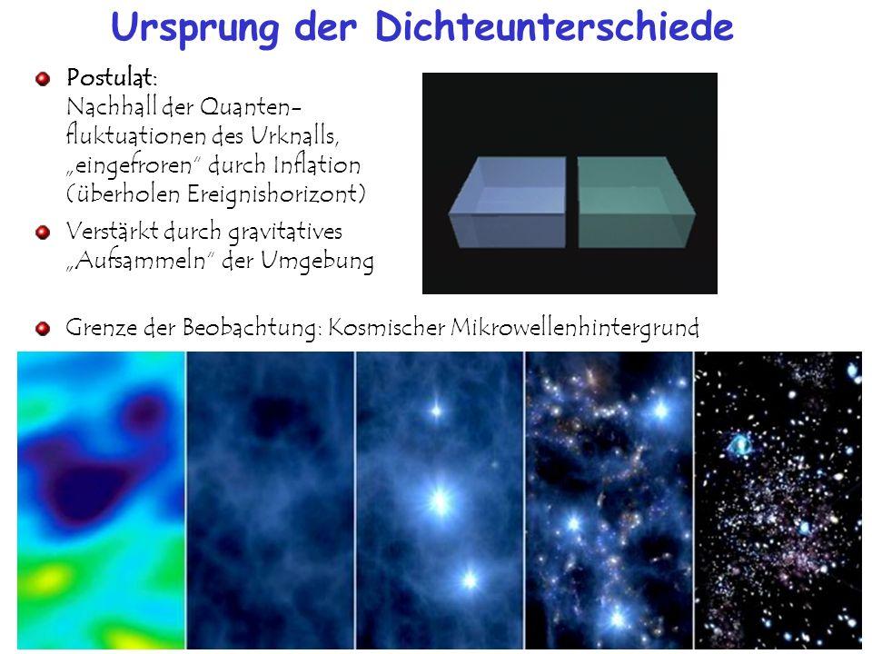 Ursprung der Hintergrundstrahlung Bis zu 380.000 Jahre nach Urknall: Plasma aus Protonen, Heliumkernen, Elektronen, Photonen 0,9 : 0,05 : 1 : 2.000.000.000 Strahlung (Photonen) und Materie in Wechselwirkung Temperatur T > 6000 K Ionisation von H-Atomen durch Photonen 380.000 Jahre nach Urknall: Atomhüllen bilden sich Das Universum wird durchsichtig Strahlung breitet sich ungehindert aus u.a,.Materie-Antimaterie Vernichtung in Photonen