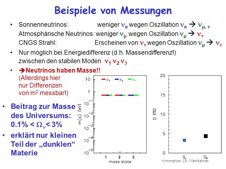 Beitrag zur Masse des Universums: 0.1% < < 3% erklärt nur kleinen Teil der dunklen Materie Beispiele von Messungen Sonnenneutrinos: weniger e wegen Os