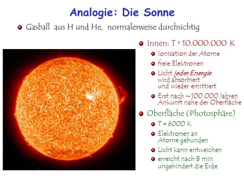 Analogie: Die Sonne Innen: T > 10.000.000 K Ionisation der Atome freie Elektronen Licht jeder Energie wird absorbiert und wieder emittiert Erst nach ~