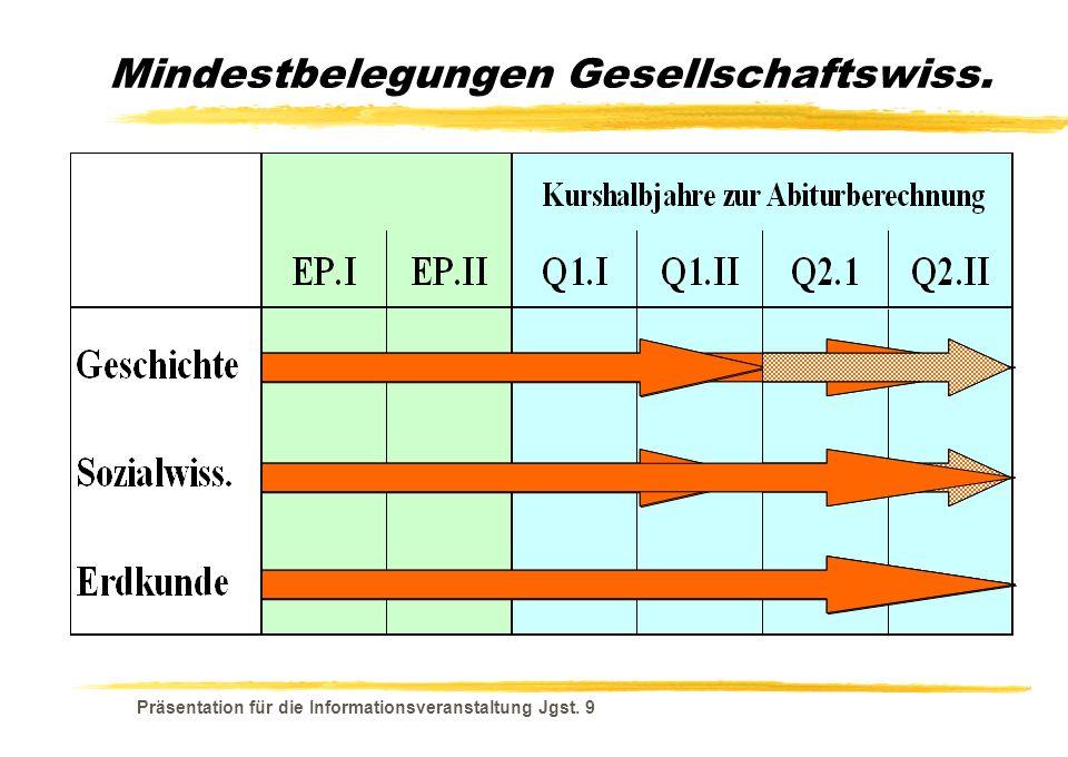 Präsentation für die Informationsveranstaltung Jgst. 9 Mindestbelegungen Gesellschaftswiss.