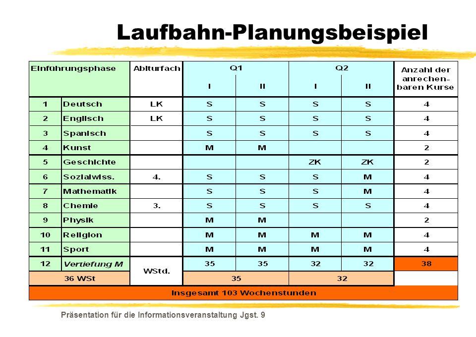 Präsentation für die Informationsveranstaltung Jgst. 9 Laufbahn-Planungsbeispiel