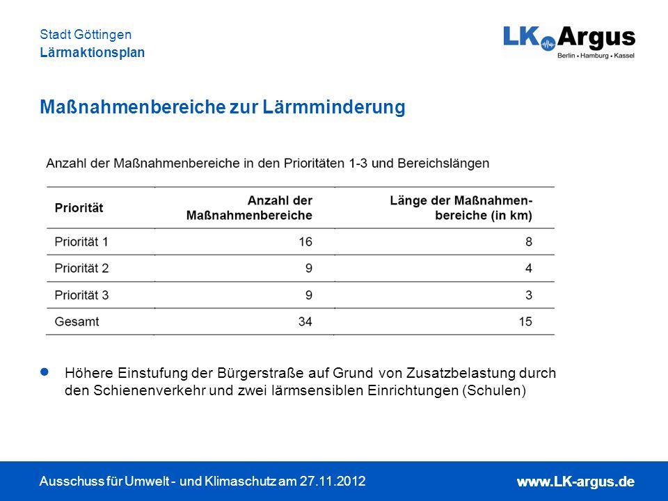 www.LK-argus.de Ausschuss für Umwelt - und Klimaschutz am 27.11.2012 Stadt Göttingen Lärmaktionsplan www.LK-argus.de Lärmindizes: L DEN für Straße und Gewerbe, Schiene Gesamtlärmbetrachtung: Überlagerung, keine Aufsummierung Schallpegelgrenzen: L DEN 50 dB(A) und L DEN zwischen 50 und 55 dB(A) Lärmindizes und Gesamtlärmbetrachtung