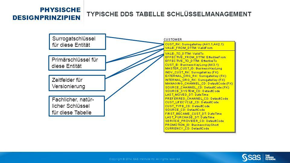 Copyright © 2014, SAS Institute Inc. All rights reserved. PHYSISCHE DESIGNPRINZIPIEN TYPISCHE DDS TABELLE SCHLÜSSELMANAGEMENT Fachlicher, natür- liche