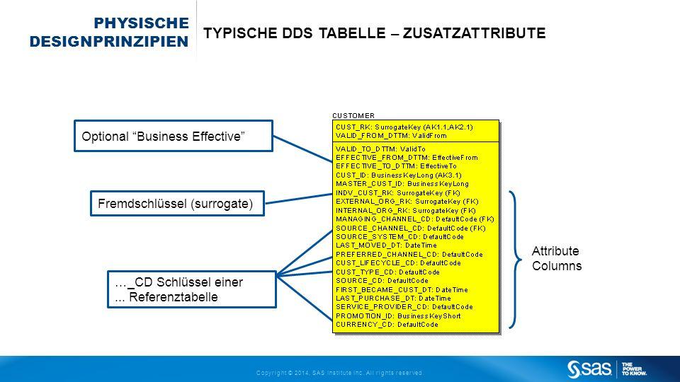 Copyright © 2014, SAS Institute Inc. All rights reserved. PHYSISCHE DESIGNPRINZIPIEN TYPISCHE DDS TABELLE – ZUSATZATTRIBUTE Optional Business Effectiv