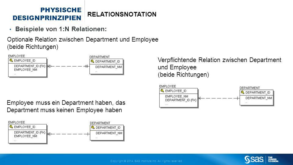 Copyright © 2014, SAS Institute Inc. All rights reserved. PHYSISCHE DESIGNPRINZIPIEN RELATIONSNOTATION Beispiele von 1:N Relationen: Optionale Relatio