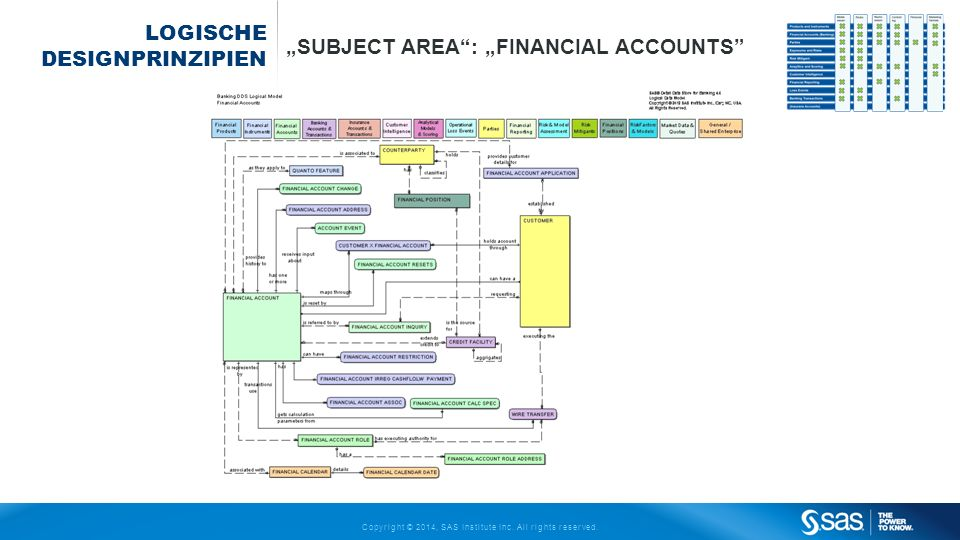 Copyright © 2014, SAS Institute Inc. All rights reserved. LOGISCHE DESIGNPRINZIPIEN SUBJECT AREA: FINANCIAL ACCOUNTS