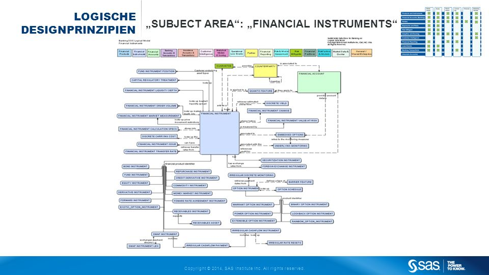 Copyright © 2014, SAS Institute Inc. All rights reserved. LOGISCHE DESIGNPRINZIPIEN SUBJECT AREA: FINANCIAL INSTRUMENTS