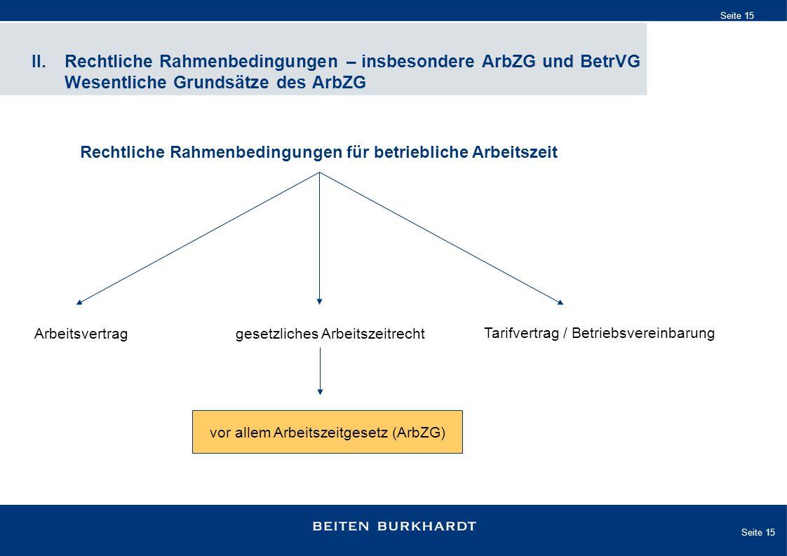 Seite 15 II. Rechtliche Rahmenbedingungen – insbesondere ArbZG und BetrVG Wesentliche Grundsätze des ArbZG Rechtliche Rahmenbedingungen für betrieblic