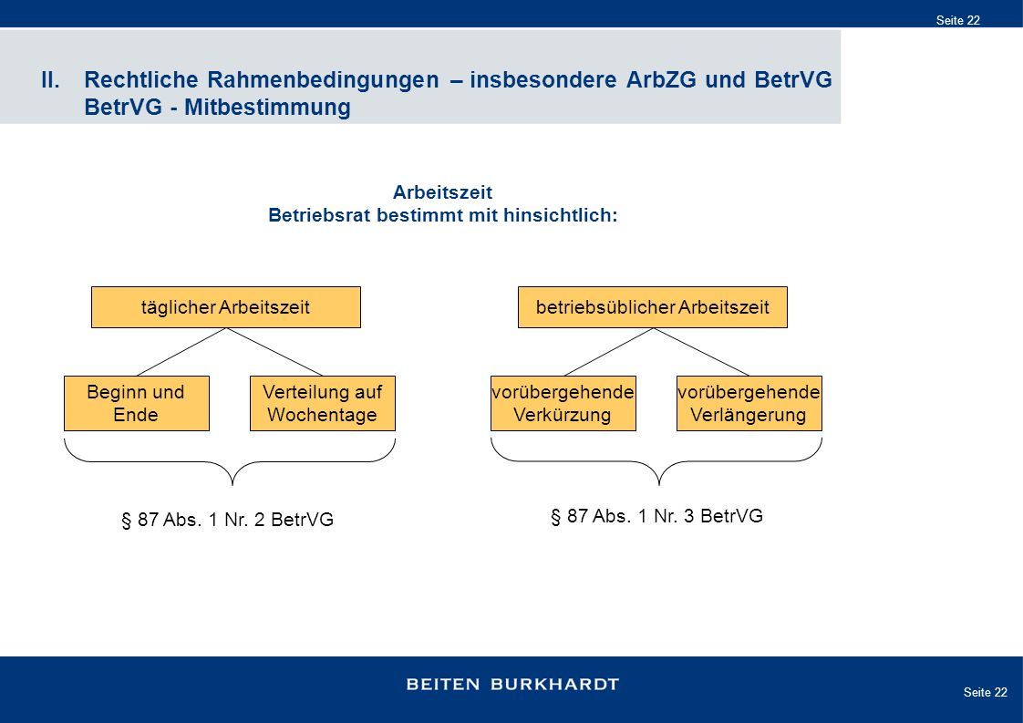 Seite 22 II. Rechtliche Rahmenbedingungen – insbesondere ArbZG und BetrVG BetrVG - Mitbestimmung Arbeitszeit Betriebsrat bestimmt mit hinsichtlich: tä