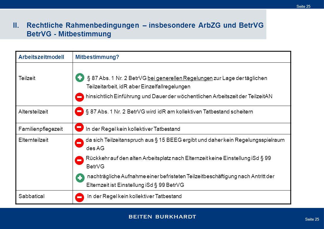 Seite 25 II. Rechtliche Rahmenbedingungen – insbesondere ArbZG und BetrVG BetrVG - Mitbestimmung ArbeitszeitmodellMitbestimmung? Teilzeit § 87 Abs. 1